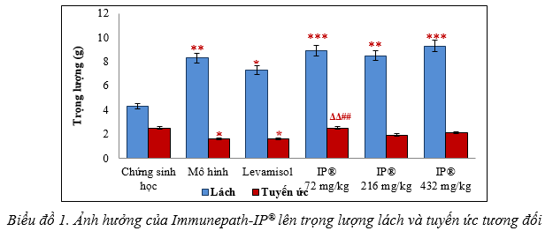 Bằng chứng khoa học của Immunepath-IP®