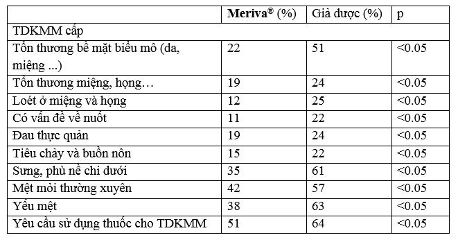 Vai trò của Meriva® trong việc làm giảm tác dụng không mong muốn của các liệu pháp điều trị ung thư