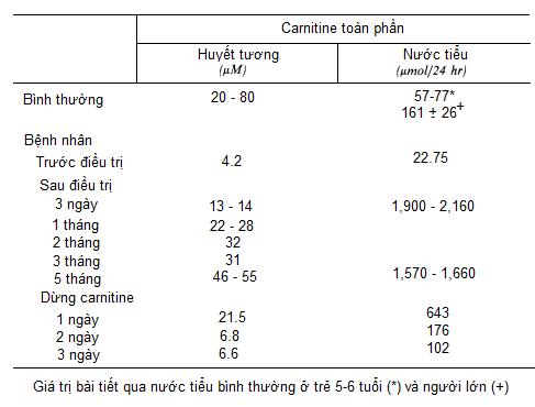 Thiếu hụt L-Carnitine và bệnh cơ tim thể gia đình