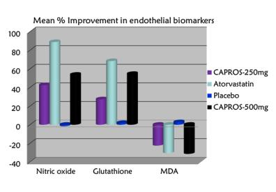 Capros® có tác dụng cải thiện chức năng nội mô