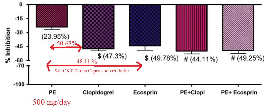 Kết quả thử nghiệm ức chế tập kết tiểu cầu của nguyên liệ Capros® giai đoạn 1