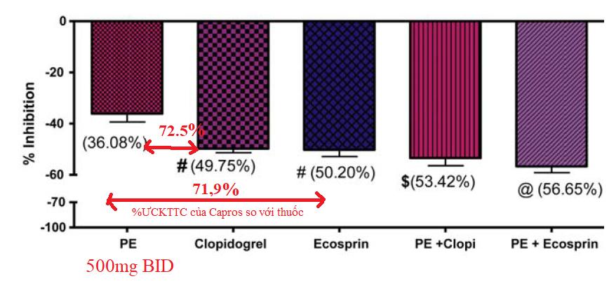 Kết quả thử nghiệm ức chế tập kết tiểu cầu của nguyên liệ Capros® giai đoạn 2
