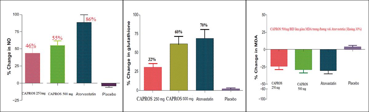 Nguyên liệu Capros giúp tăng sản xuất NO, GHS và giảm MDA