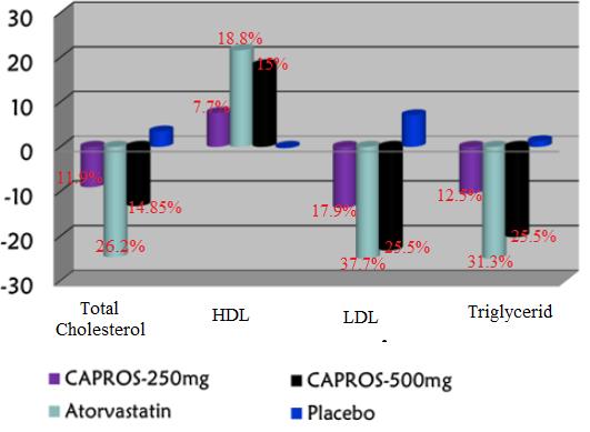 Nguyên liệu Capros điều hòa các chỉ số lipid máu