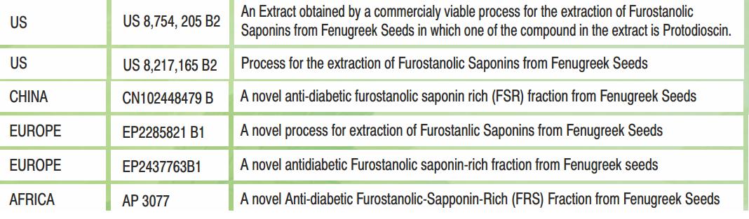 Các bằng sáng chế của FUROSAP