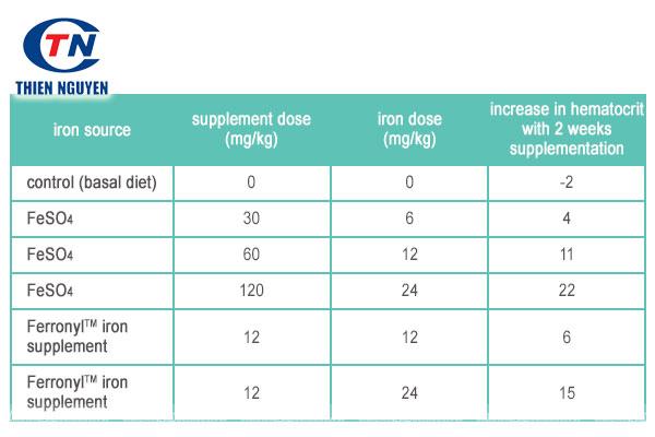 ưu điểm của nguyên liệu Ferronyl™