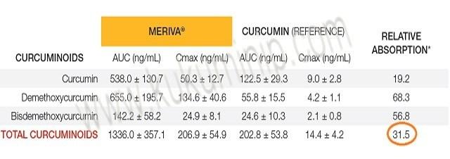 Meriva-hap-thu-cao-hon-31.5-lan-so-voi-curcumin