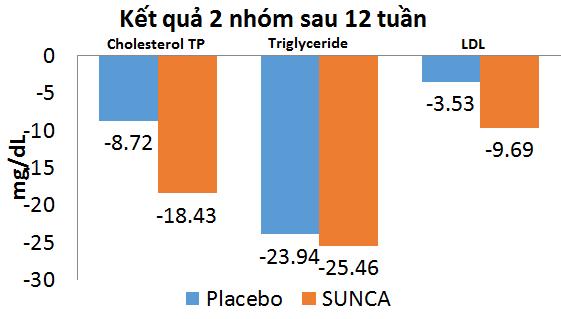 Tác dụng của SUNCA trên mỡ máu