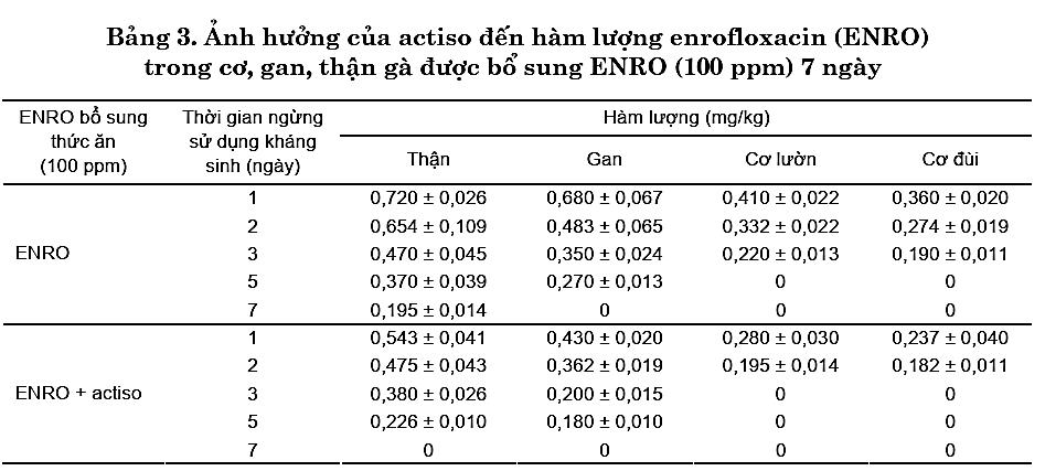 Kết quả nghiên cứu về tác dụng đào thải kháng sinh của Cao Atiso trên gà 3