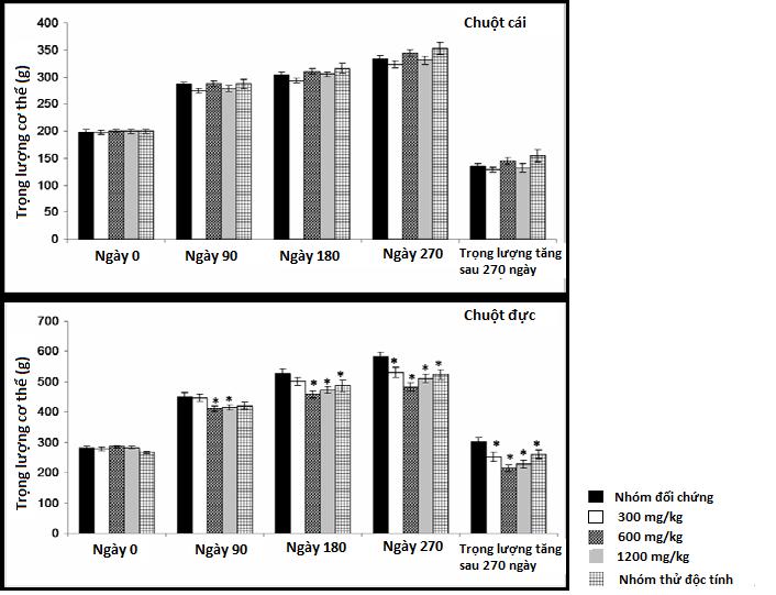 nghiên cứu độc tính của Ayuric hạ acid uric -1