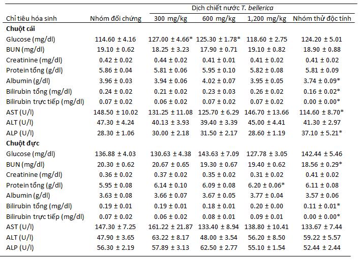 nghiên cứu độc tính của Ayuric hạ acid uric -4