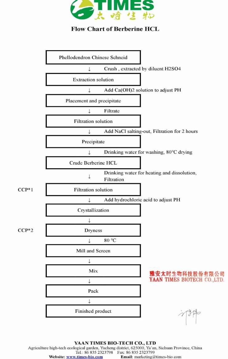 quy trình sản xuất berberin tự nhiên