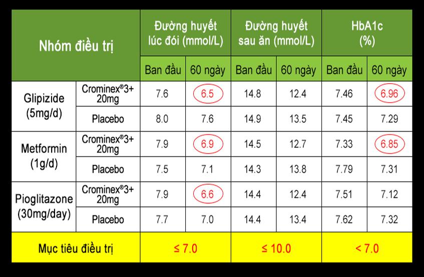 Crominex®3+ với tác dụng hạ đường huyết