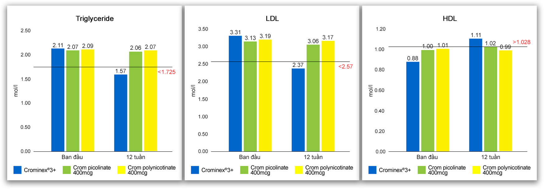 Crominex®3+ với tác dụng cải thiện lipid máu