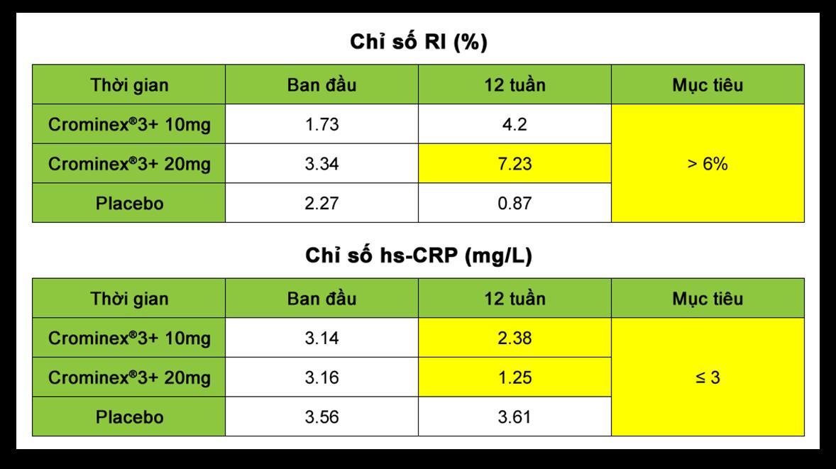 Crominex®3+ với tác dụng cải thiện chức năng nội mô