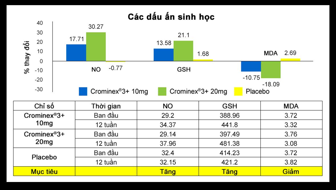 Crominex®3+ với tác dụng cải thiện các dấu ấn sinh học