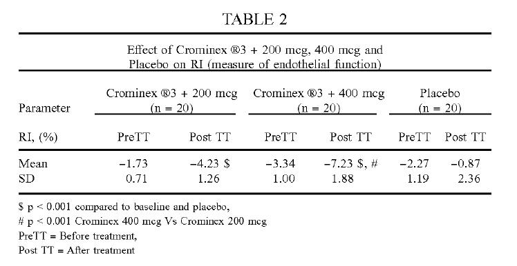 Crominex®3+ cải thiện chức năng nội mô