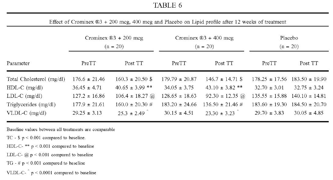 Crominex®3+ cải thiện các chỉ số lipid máu
