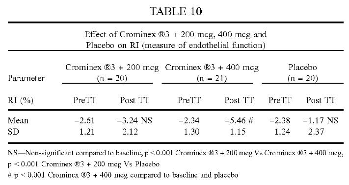 Crominex®3+ cải thiện chỉ số RI