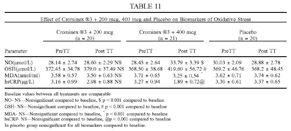 Crominex®3 cải thiện các chỉ thị sinh học đánh giá tình trạng stress oxi hóa