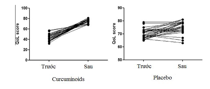 Tác dụng chống oxy hóa của Curcumin