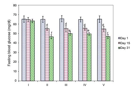 Nghiên cứu về tác dụng hạ đường huyết của Cao Diệp hạ châu đắng