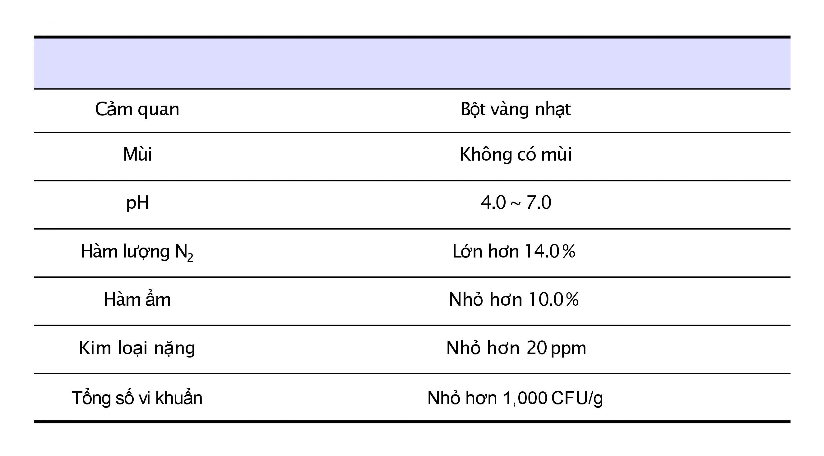 Đặc tính sản phẩm nguyên liệu NanoCollagen
