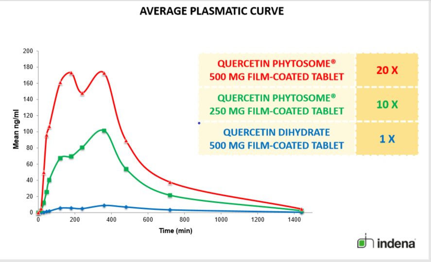 Quercetin phytosome nguyên liệu 1